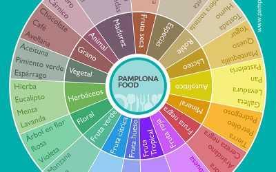 Rueda Aromas Español Pamplona Food Sm