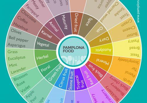 Rueda Aromas Ingles Pamplona Food Sm