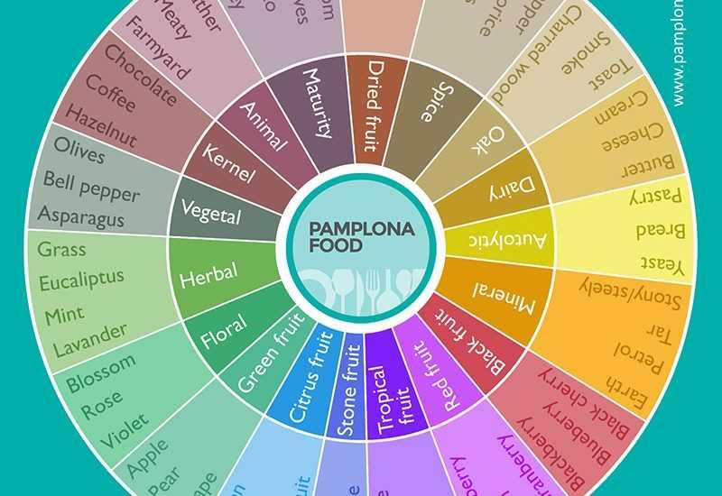 Wine Wheel Aroma