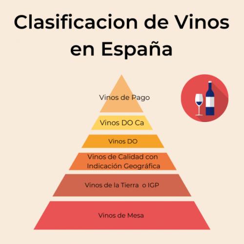 Clasificación Vinos España